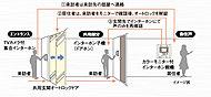 来訪者を住戸内のカラーモニターで確認してからドアを解錠することができるオートロックシステムを採用。