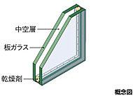 2枚の板ガラスの間に空気層を設けることで、断熱性能を向上させた複層ガラスを採用。