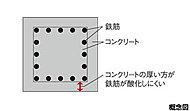 コンクリート内の鉄筋を酸化から可能な限り守るため、建築基準法で定められた最小かぶり厚よりも約10mm厚くしています。