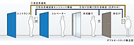 全住戸にTVモニター付インターホンを設置。エントランスのインターホンと連動し、訪問者を音声と映像で確認した上でオートロック解錠が可能です。