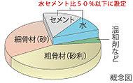 躯体の耐久性を高めるためにコンクリート内の水とセメントの重量比を50%以下に設定。