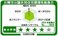 川崎市に提出する建築物環境計画の取り組み状況に基づき、6項目のレーダーチャートと5段階の総合評価において、Aランクに該当します。