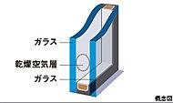 2枚のガラスの間に空気層を設けた複層ガラスを、屋外に面するサッシの全てに採用。断熱効果に優れ、結露の抑止にも役立ちます。