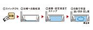 設定した湯量・温度での湯張りや、保温、追い焚き、足し湯までスイッチひとつで手軽にできるフルオートバスを採用しました。