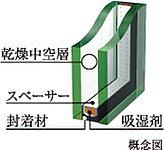 2枚のガラスの間に設けた空気層の遮熱高断熱効果により冷暖房効果を高め、外気温との温度差による結露を抑制します。
