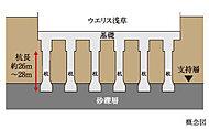 建物を支える基礎構造として、杭径約2.3m~3.4m、杭長約26m~28mのコンクリート杭を堅固な支持層まで合計14本打設。
