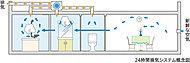 浴室換気乾燥機を利用して、住戸内の空気を循環。室内を常に新鮮な空気でクリーンに保つ24時間換気システムを導入しています。