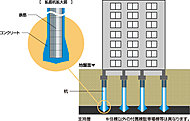 杭の先端を支持地盤まで到達させ、杭の摩擦力と支持地盤による反力により建物全体を支える基礎工法です。※住棟以外の付属棟駐車場棟等は異なります。