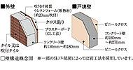 外部に面するコンクリート壁の室内側には、吹付け硬質ウレタンフォーム(断熱材)を施工。冷暖房効果を高め、結露を抑制します。