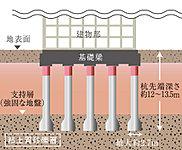 綿密な地盤調査を元に、地下約12m~13.5mに存在する強固な地盤(支持層)まで47本の杭を打ち込み建物を支える杭基礎工法を採用しました。