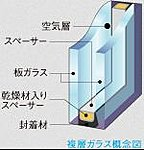 2枚の板ガラスの間に空気層を設け、断熱効果を高めます。室内ガラスの温度変化が少ないため結露が生じにくくなります。