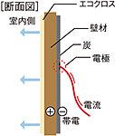 壁面の裏側に、特殊な炭素塗料を塗布した KTパネルを設置。微弱電流を流すことで、 マイナスイオンを発生させます。