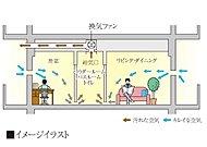 浴室暖房乾燥機を通じて、室内の汚れた空気を自動的に排除し、新鮮な空気を取り込み、住まいの呼吸機能を高める安心の健康システムです。