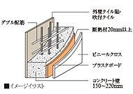 外壁(耐震壁)はコンクリート内に鉄筋を二重に組み上げたダブル配筋を採用しています。シングル配筋に比べて高い構造強度が得られます。