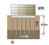 基礎杭はアースドリル工法によるコンクリート杭を採用。支持力の高い基礎杭を約30mの支持基盤まで6本打込み、建物と住まう方の暮らしを支えます。