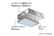 天井はコンクリートスラブとの間に空間を設けた二重天井とし、配管・配線等の施工をしています。