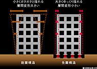 建物と基礎との間に、免震装置と呼ばれる緩衝材を組み込んだ特殊な空間を設けることで、地震の揺れが直接建物に伝わることを防止します。