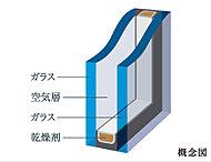 二枚のガラスの間に空気層を設けることで断熱・保温効果を高め、光熱費を抑える複層ガラスを採用。