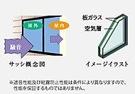 サッシは複層ガラスを採用しており、断熱効果や結露の発生を抑制する効果があります。また外からの音を低減するサッシを採用しています。