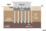 敷地の支持地盤は、地表面から約42m以深の砂礫層となっています。この層に対し、先端拡大根固め鋼管杭工法により支持杭29本を打ち込んでいます。