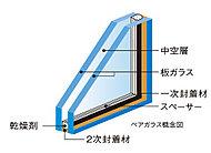 2枚の板ガラスの間に空気層を設けたペアガラスを採用しました。断熱性に優れ、寒い時期の結露も抑制。(一部除く。)