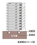 地盤調査を実施した結果、支持層が地表から比較的近いために布基礎工法を採用。