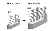 主要な壁・床には、コンクリートの中に二重に鉄筋を配したダブル配筋を採用しています。使用箇所を精密に判断し、より高い耐震性を確保します。