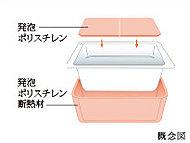 発泡ポリスチレン断熱材で浴槽を包むことで長時間ぬくもりをキープ。沸かし直しが減らせる省エネ型の浴槽(フタ付)を採用しました。