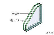 断熱性能が高く、結露の軽減と保温性に効果のある複層ガラスを採用しています。