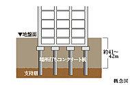 地下約41~42m付近の支持層まで13本の杭を貫入させ建物を強固に支えます。(※杭の形状は異なります)