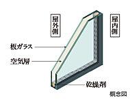 2枚のガラスの間に空気層を設けた複層ガラスを採用。結露を起こしにくくするとともに断熱性を高め電気・光熱費の低減を期待できます。
