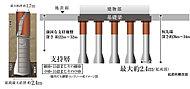 建物を支える杭は場所打ち鋼管コンクリート杭を採用。杭の底部は直径を広げ支持力を高めた拡底とし、杭上部は鋼管を巻き、強度の向上を計っています。