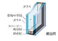 住戸の窓には2枚の板ガラスの間に中空層を設けた複層ガラスを採用。 断熱効果に優れ冷暖房の効果を向上させ、省エネルギーにも貢献します。