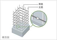 継ぎ手部分を溶接した溶接閉鎖形帯筋を採用。地震に対する粘り強い柱としています。(柱と基礎梁の接合部は除く)