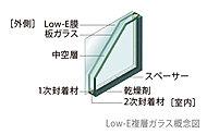 高遮熱断熱のLow-E膜(低放射の特殊金属膜)を使用。夏は日射熱を遮り、冬は室内の熱を外に逃さず省エネに効果的。