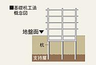 綿密な地盤調査により、地下約21mの支持層まで強靭なコンクリート杭を24本打ち込みました。