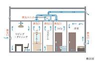 居室に設置された給気口から空気を取入れ洗面室、浴室、トイレの換気口から室内の空気を排出。