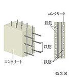 建物部分の鉄筋は、二重に配筋を施したダブル配筋を採用しました。通常のシングル配筋に比べて鉄筋量が多くより高い強度と耐久性を確保しています。