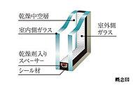 断熱効果を高め、快適な住空間をサポート。2枚のガラスが熱の伝わりを抑えます。