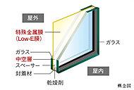 特殊金属膜(Low-E膜)により、複層ガラスの断熱性能(冬場の室温の保温)がより高まります。