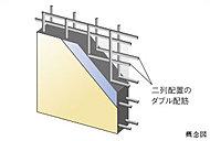 耐震壁には、コンクリートの中に二重の鉄筋を縦横に組み上げたダブル配筋を標準採用し、構造躯体の強度と耐久性を高めています。