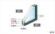 結露の発生などを抑制するために、2枚のガラスの間に空気層を作ることによって外部の熱影響を室内に伝わりにくくするガラスです。(共用部は除く)