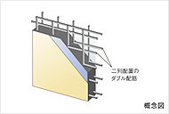 柱の主筋を拘束する帯筋は、接続部を溶接した溶接閉鎖型帯筋を採用。地震の揺れに対して一層の粘り強さを発揮します。(一部除く)