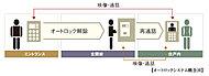 来訪者を映像と音声で確認してから解錠する安心のオートロックシステム。しかも、来訪者をエントランスと住戸玄関前の2ヵ所でチェックできます。