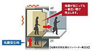 センサーが地震を感知すると、エレベーターは最寄り階で自動的に停止、迅速な脱出を可能にする「地震時管制装置」を装備しています。