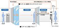 居住者は住戸内のカラーモニター付インターホンにて、来訪者を鮮明な画像と音声で確認してから解錠できるシステム。