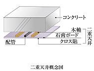 配線・配管をコンクリートに埋め込まないよう、二重天井を採用しています。