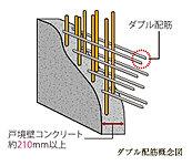 構造躯体の壁は、格子状に組んだ鉄筋を2重に組むダブル配筋を採用しています。シングル配筋よりも強度を高める仕様となっています。(一部除く)