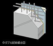鉄筋コンクリートの壁は、鉄筋を格子状に二重に組むダブル配筋を採用。(一部壁はシングル配筋)