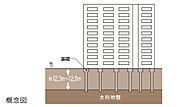 強固な杭を固い地盤に構築して建物を足元から支える杭基礎構造を採用。